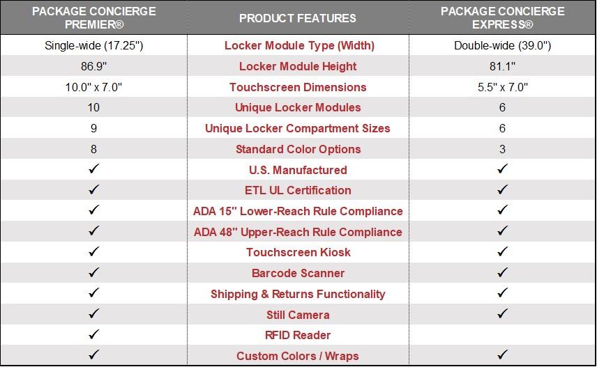 Package Concierge Package Room - Bucaro Distributors